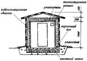 Схема устройства небольшого наземного овощехранилища