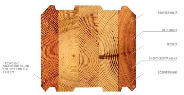 Купить сращенный (клееный) мебельный щит из дуба по