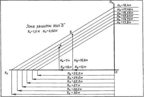 Молниеотвод типовые схемы расчет и монтаж