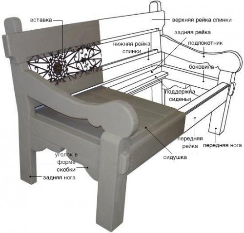 Как сделать садовую скамейку в старом стиле